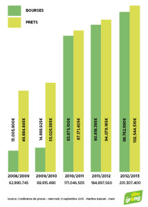 djg-studienbeihilfen-grafik